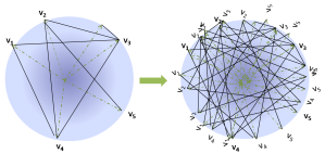 Constructing the Sphere Graph